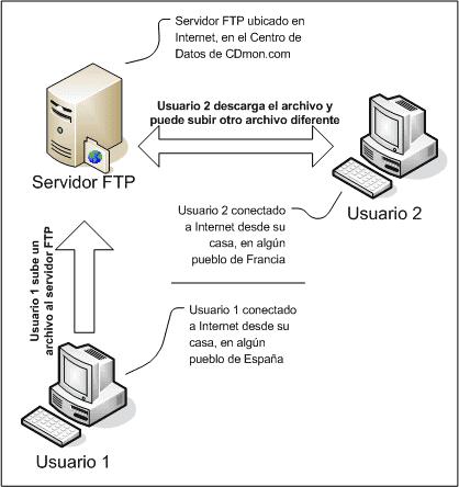 programa para montar un servidor FTP - serv u ftp server de rhinosoft